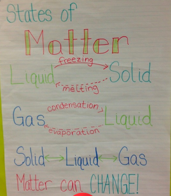of matter for kids solid liquid gas science video worksheet bill nye ...